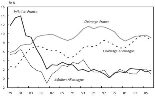 Faible inflation et taux de chômage élevé, caractéristiques de l'ère néo-libérale post-70, en négatif des Trente Glorieuses Source : Revue de l'OFCE 2006, 4, n°99