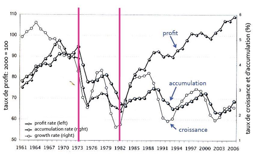 Merveilleux tour de passe-passe du néo-libéralisme : des investissements au plus bas, une croissance en berne mais des taux de profits qui plafonnent. La déconnexion entre profit, investissement et croissance a eu lieu au tournant des années 70, dans la foulée de la mise en place des mesures néo-libérales. Source : M. Husson, Un pur capitalisme, Éditions Page Deux, 2008